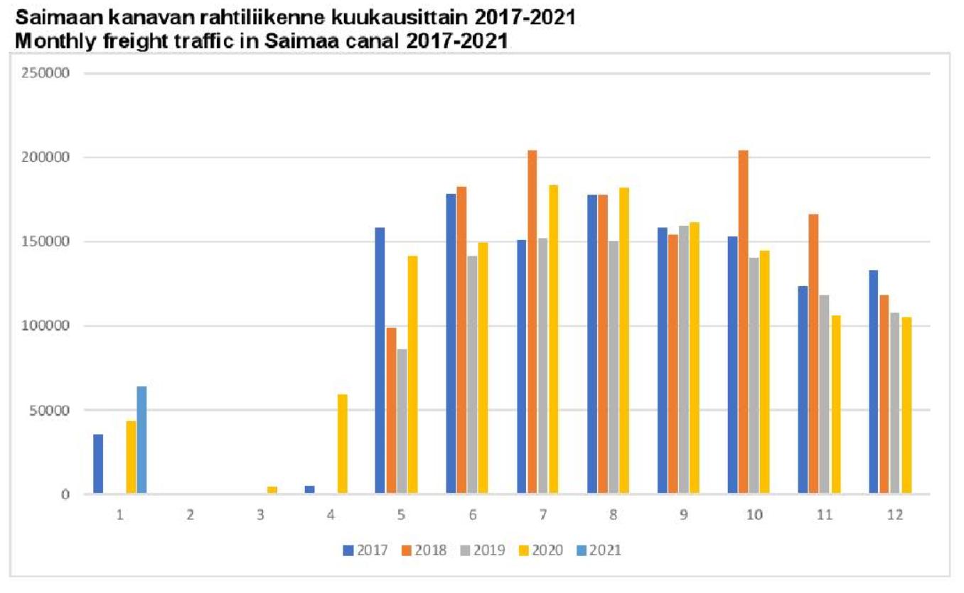 Vuosi 2021 alkoi Saimaan kanavaliikenteessä vilkkaasti
